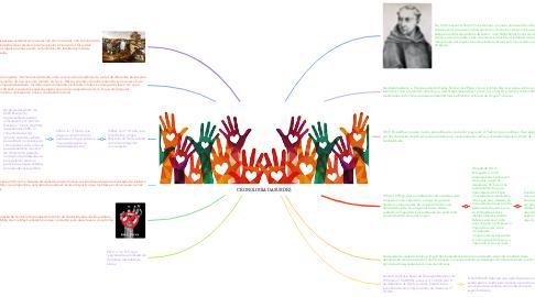 Mind Map: CRONOLOGIA DA SURDEZ