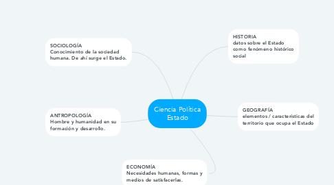 Mind Map: Ciencia Política Estado