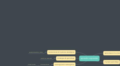 Mind Map: aprendo a aprender