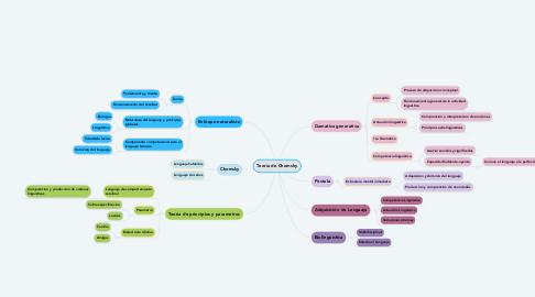 Mind Map: Teoría de Chomsky