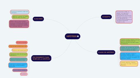 Mind Map: HIPÓTESIS