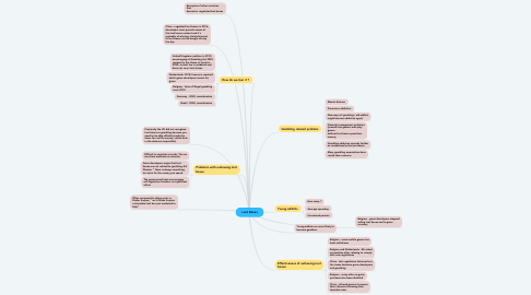 Mind Map: Loot Boxes