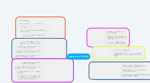 Mind Map: Nguyên tắc GD KNS
