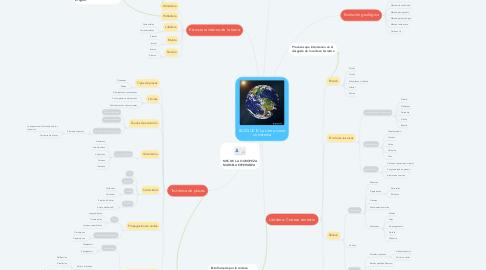 Mind Map: BLOQUE lll: La tierra como un sistema