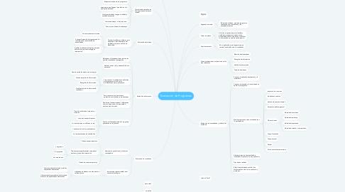 Mind Map: Evaluación de Programas