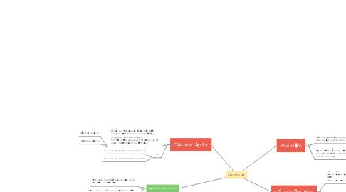 Mind Map: bài 3: cấu trúc chương trình