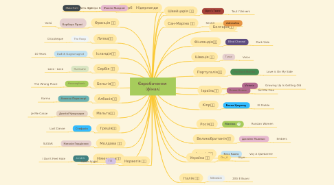 Mind Map: Євробачення  (фінал)