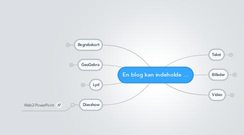 Mind Map: En blog kan indeholde ...
