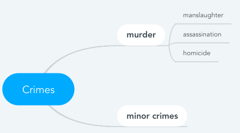 Mind Map: Crimes