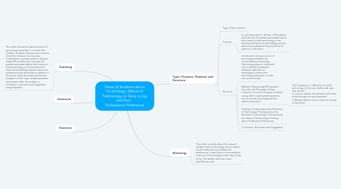 Mind Map: Views of Students about Technology, Effects of Technology on Daily Living and their   Professional Preference