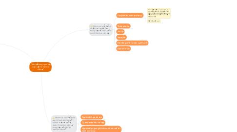 Mind Map: Chủ thể trong quan hệ pháp luật thi hành án dân sự
