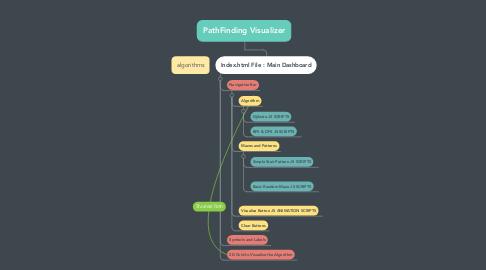 Mind Map: PathFinding Visualizer