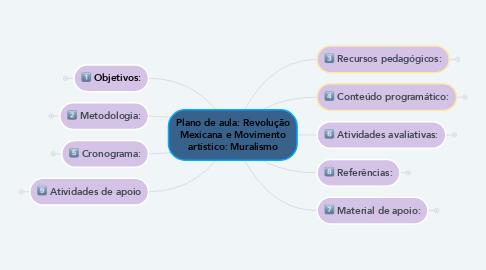 Mind Map: Plano de aula: Revolução Mexicana e Movimento artístico: Muralismo