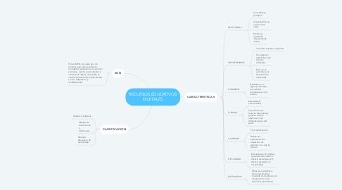 Mind Map: RECURSOS EDUCATIVOS DIGITALES