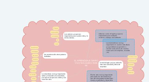Mind Map: EL APRENDIZAJE DIARIO Y NO TAN DIARIO PARA MI