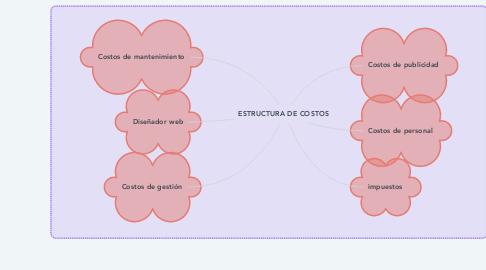 Mind Map: ESTRUCTURA DE COSTOS