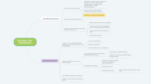 Mind Map: SECONDO '500 - MANIERISMO