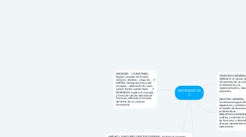 Mind Map: MATEMATICAS II