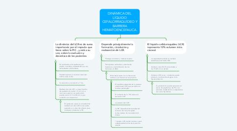 Mind Map: DINÁMICA DEL LÍQUIDO CEFALORRAQUÍDEO Y BARRERA HEMATOENCEFALICA.