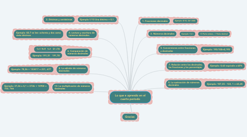 Mind Map: Lo que e aprendo en el cuarto periodo