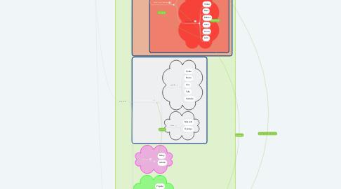 Mind Map: J. Manuel Barreiro