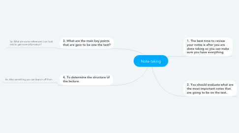 Mind Map: Note-taking