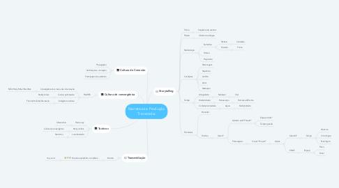 Mind Map: Narrativas e Produção Transmídia