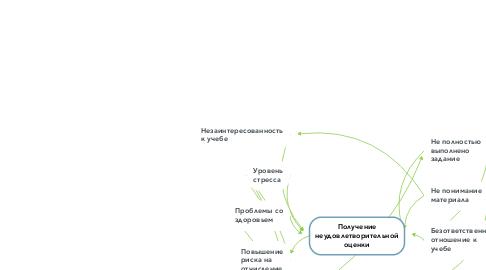 Mind Map: Получение неудовлетворительной оценки