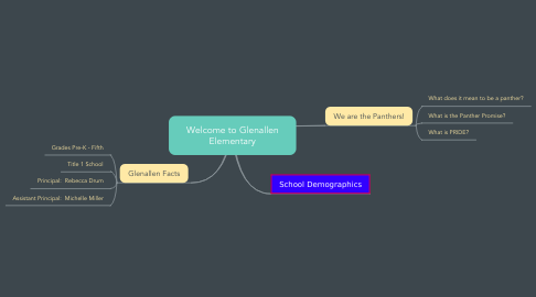 Mind Map: Welcome to Glenallen Elementary