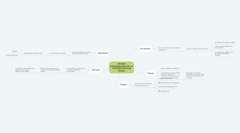 Mind Map: TEORIAS FUNCIONALISTAS DE LA COMUNICACIÓN DE MASAS