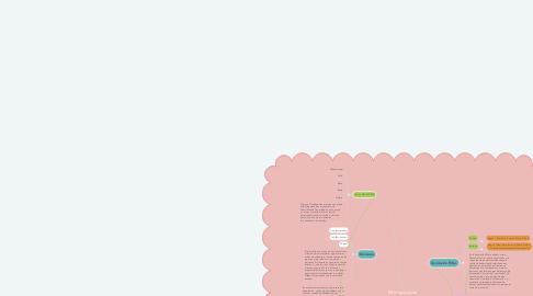 Mind Map: Mi mapa social