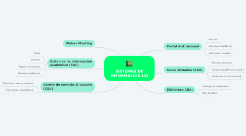 Mind Map: SISTEMAS DE INFORMACIÓN UQ
