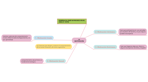 Mind Map: LA MOTIVACIÓN