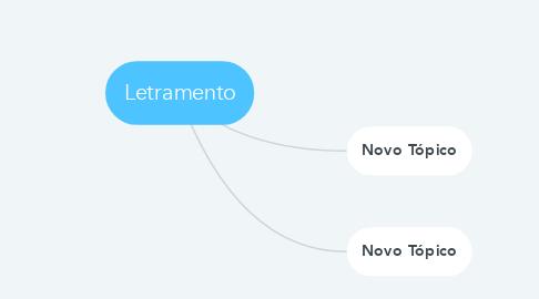 Mind Map: Letramento