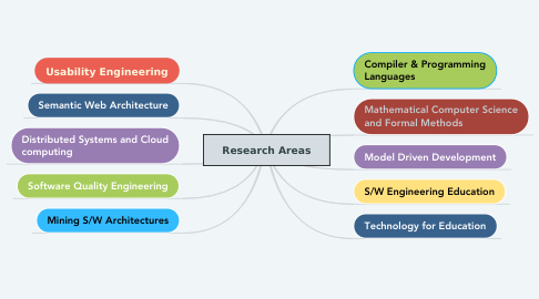 Mind Map: Research Areas
