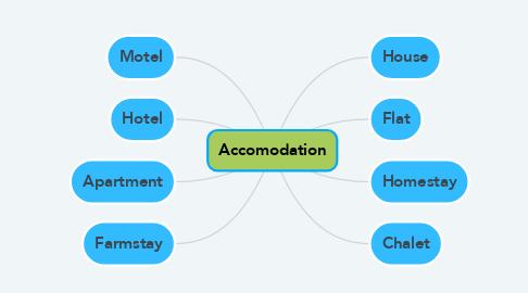 Mind Map: Accomodation