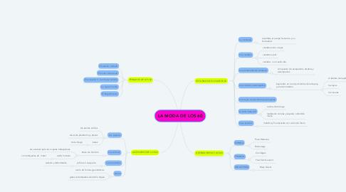 Mind Map: LA MODA DE LOS 60