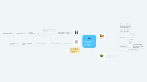 Mind Map: Habilidades Gerenciales principios generales