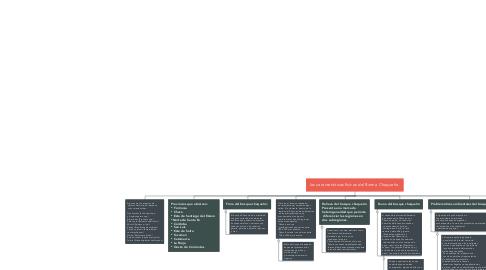 Mind Map: las características físicas del Bioma Chaqueño.