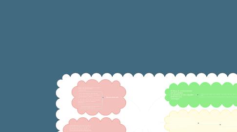 Mind Map: La importancia del boceto, el dibujo y la expresión a mano alzada en la educación del oficio de Arquitectura