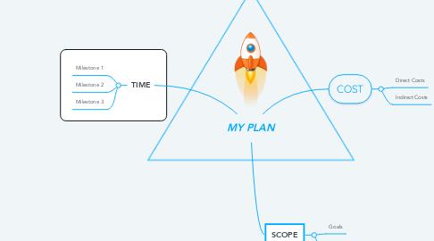 Mind Map: MY PLAN