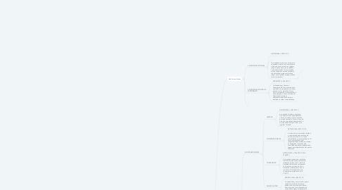 Mind Map: Tipos Societários