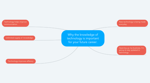 Mind Map: Why the knowledge of technology is important for your future career.