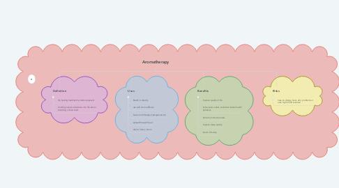 Mind Map: Aromatherapy