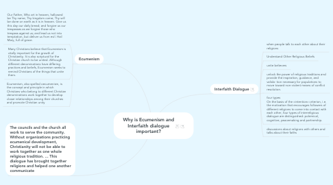 Mind Map: Why is Ecumenism and Interfaith dialogue important?