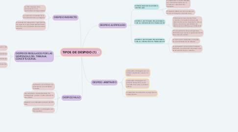 Mind Map: TIPOS DE DESPIDO (1)