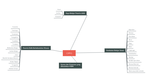 Mind Map: CIPPO