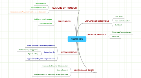 Mind Map: AGGRESSION