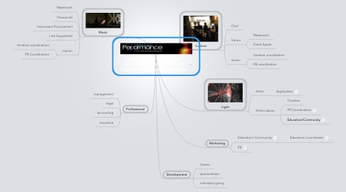 Mind Map: Multi Course Performance  an immersive Collaboration of Classical Music, Cuisine and Light