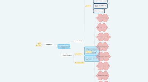 Mind Map: Hakikat Belajar dan Pembelajaran
